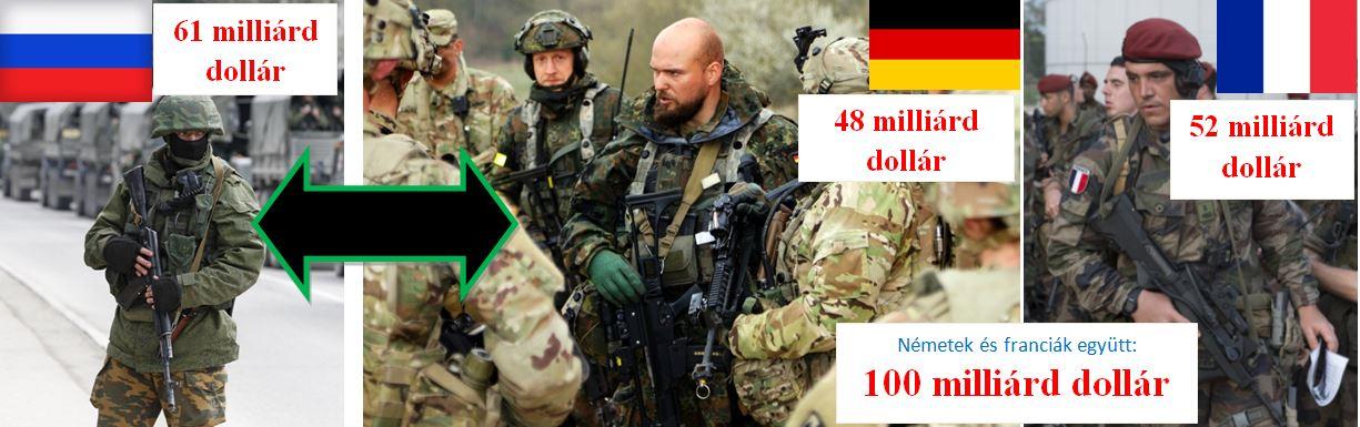 oroszország németország franciaország hadi kiadásai katona szakmaiság ás demokrácia pártja